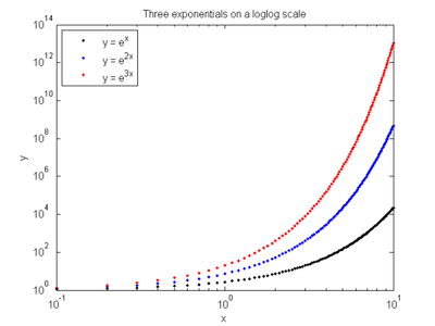 how to work out a logarithmic scale