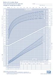 infants growth chart