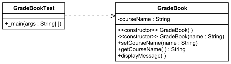 A simple java class a rectangle is used to model each class within each rectangle the variables name and type and methods name parameters and return type are listed ccuart Images