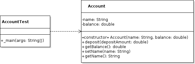 simple java classes Java Interface UML a rectangle is used to model each class within each rectangle the variables name and type and methods name parameters and return type are listed