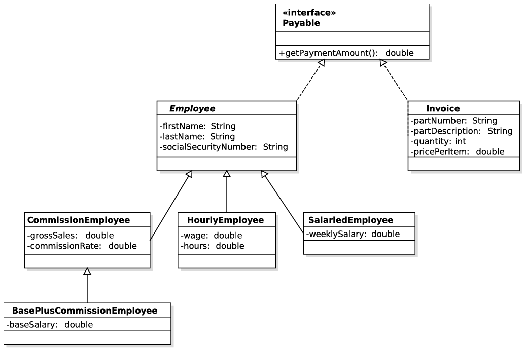 inheritance and polymorphismthe employee and payable case study