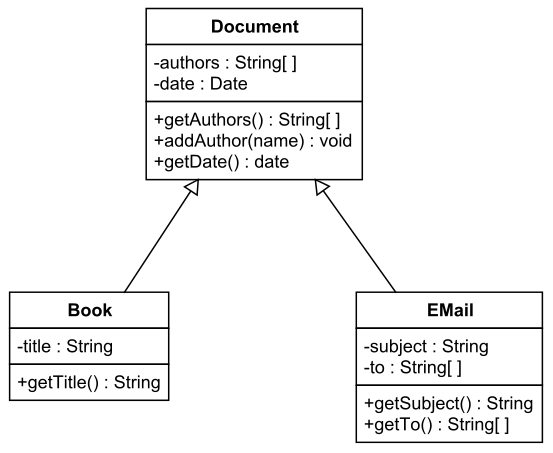 uml class diagramsthe book and email classes inherit the variables and methods of the document class  possibly modifying the methods   but might add additional variables and