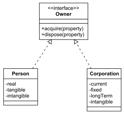 Uml class diagrams inheritance relationships ccuart Images